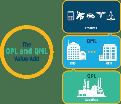 QPL-QML