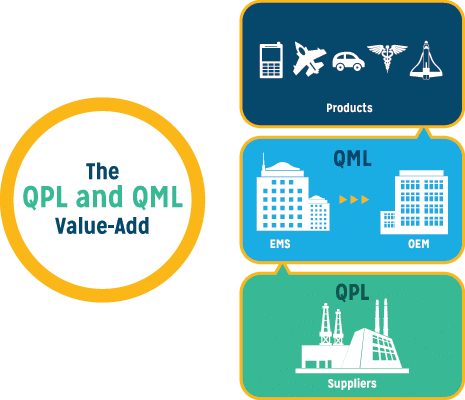 Infographic QPL QML Validation Service