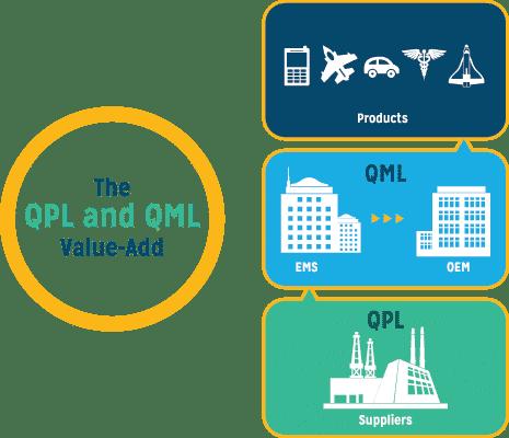 QML-QPL