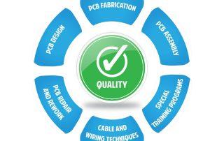 Kwaliteit in de elektronische verbindingsindustrie