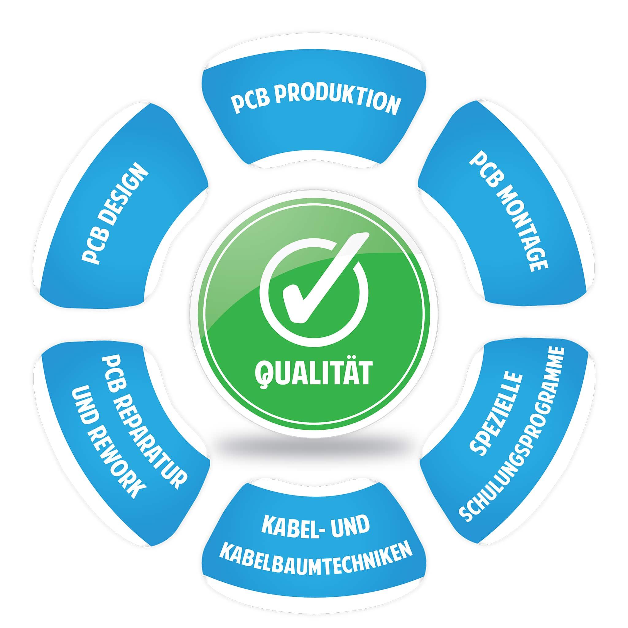 Qualität in der elektronischen Verbindungsindustrie