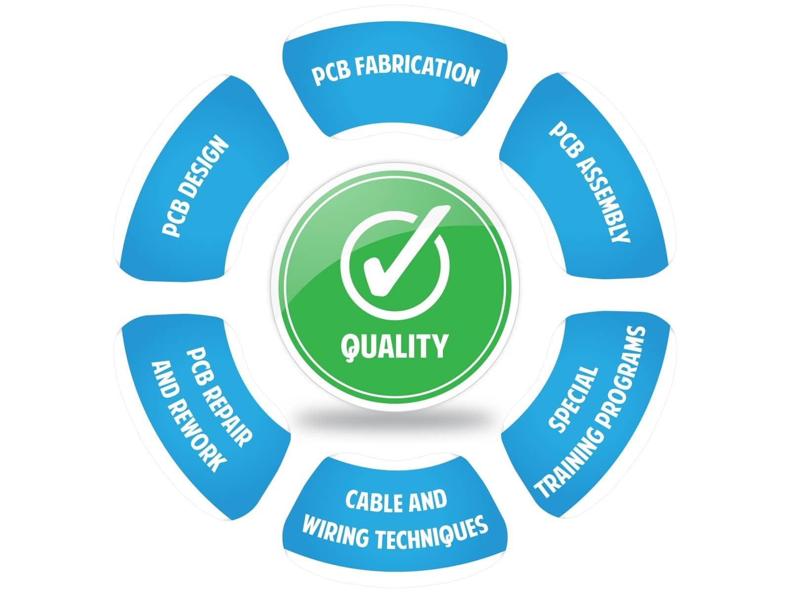 The PIEK quality circle